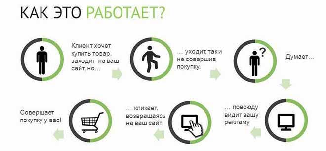 Настройка ретаргетинга Яндекс Директ